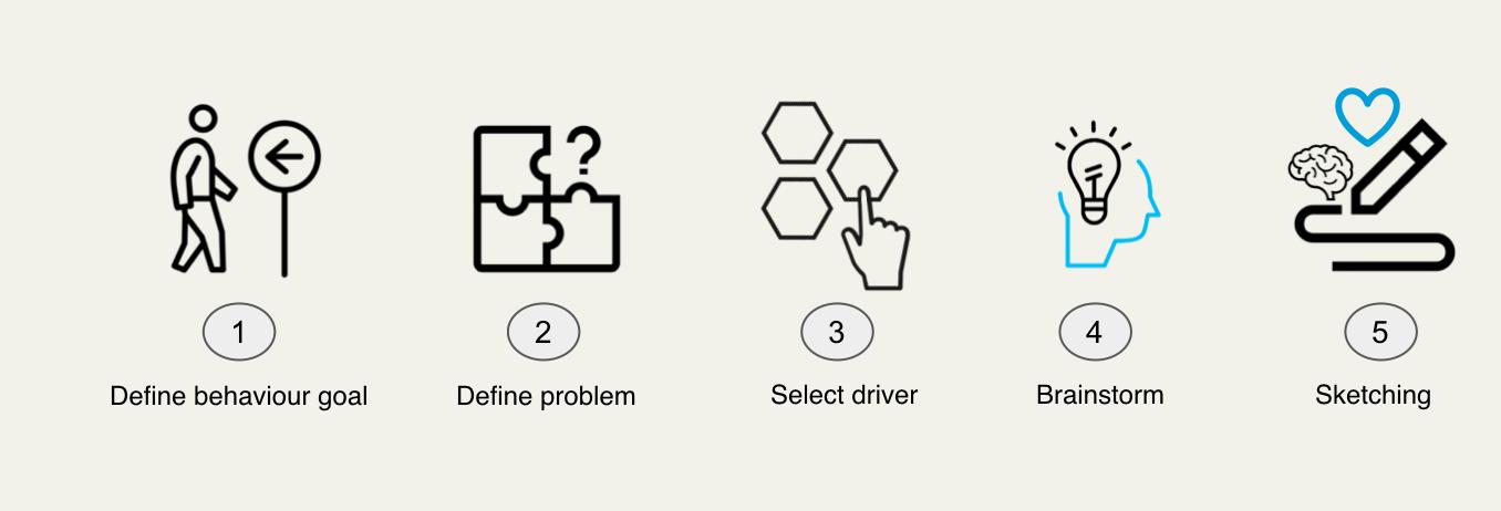 Process behaviour design